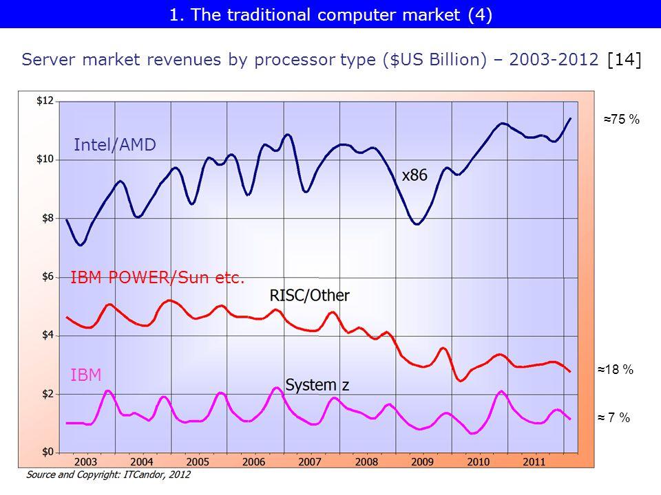 Server market revenues by processor type ($US Billion) – 2003-2012 [14] ≈75 % ≈18 % ≈ 7 % Intel/AMD IBM POWER/Sun etc.