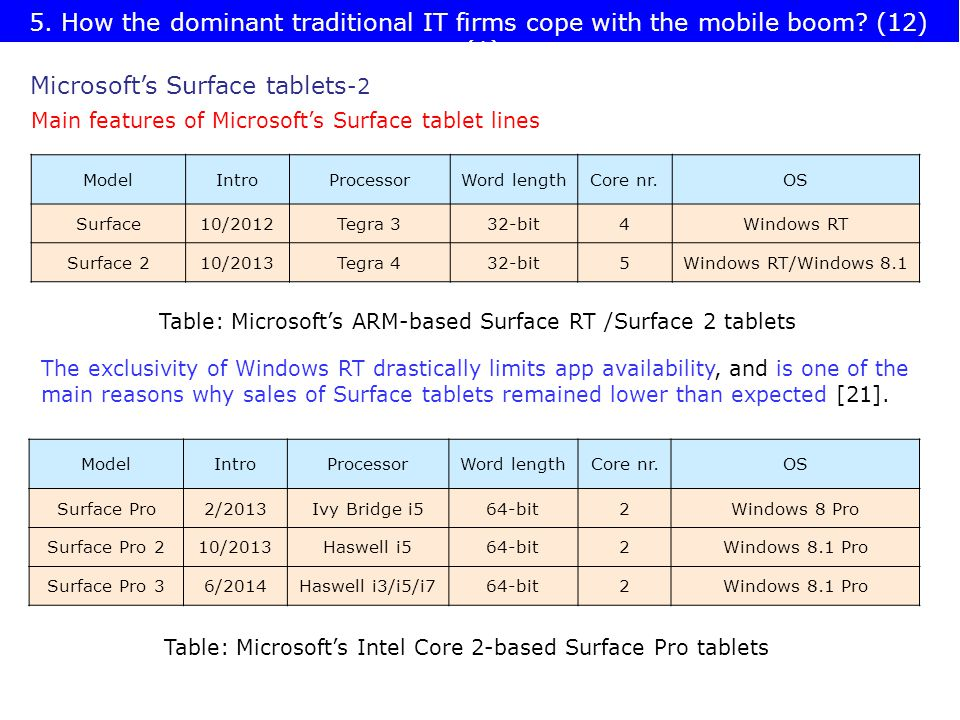 ModelIntroProcessorWord lengthCore nr.OS Surface10/2012Tegra 332-bit4Windows RT Surface 210/2013Tegra 432-bit5Windows RT/Windows 8.1 ModelIntroProcessorWord lengthCore nr.OS Surface Pro2/2013Ivy Bridge i564-bit2Windows 8 Pro Surface Pro 210/2013Haswell i564-bit2Windows 8.1 Pro Surface Pro 36/2014Haswell i3/i5/i764-bit2Windows 8.1 Pro Table: Microsoft's ARM-based Surface RT /Surface 2 tablets Table: Microsoft's Intel Core 2-based Surface Pro tablets Microsoft's Surface tablets -2 Main features of Microsoft's Surface tablet lines The exclusivity of Windows RT drastically limits app availability, and is one of the main reasons why sales of Surface tablets remained lower than expected [21].