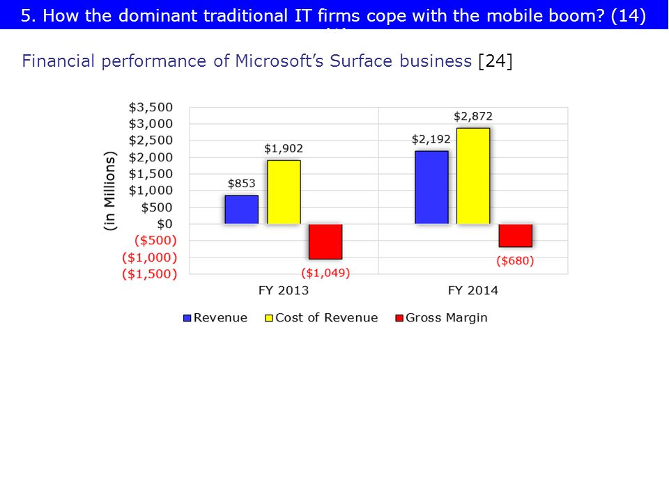 Financial performance of Microsoft's Surface business [24] 5.