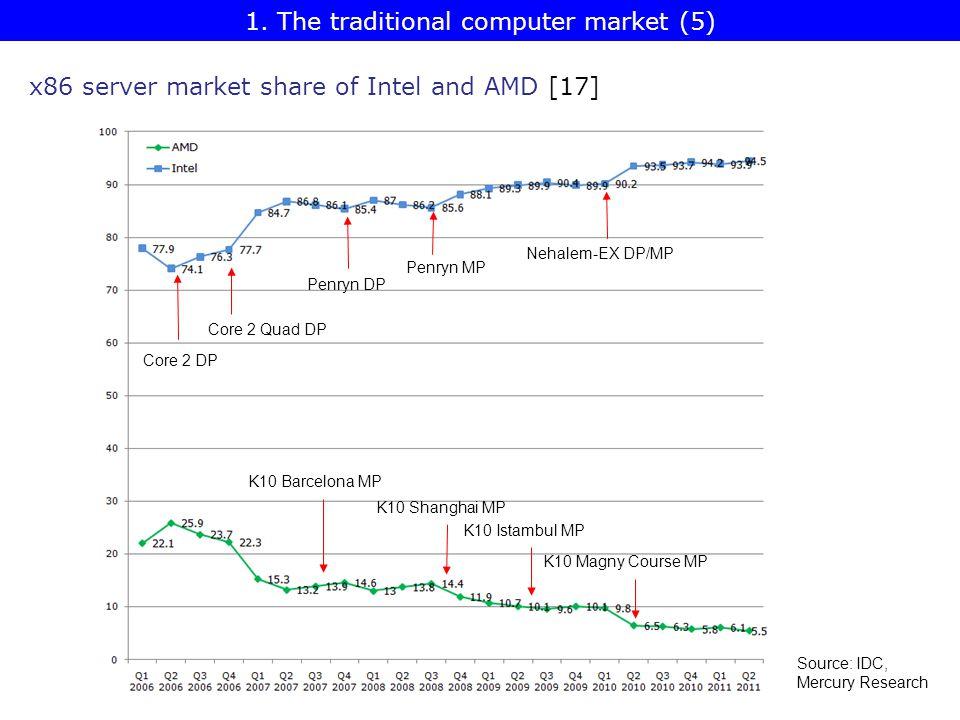 x86 server market share of Intel and AMD [17] Core 2 Quad DP Penryn DP Penryn MP Nehalem-EX DP/MP Core 2 DP K10 Barcelona MP K10 Shanghai MP K10 Magny Course MP K10 Istambul MP Source: IDC, Mercury Research 1.
