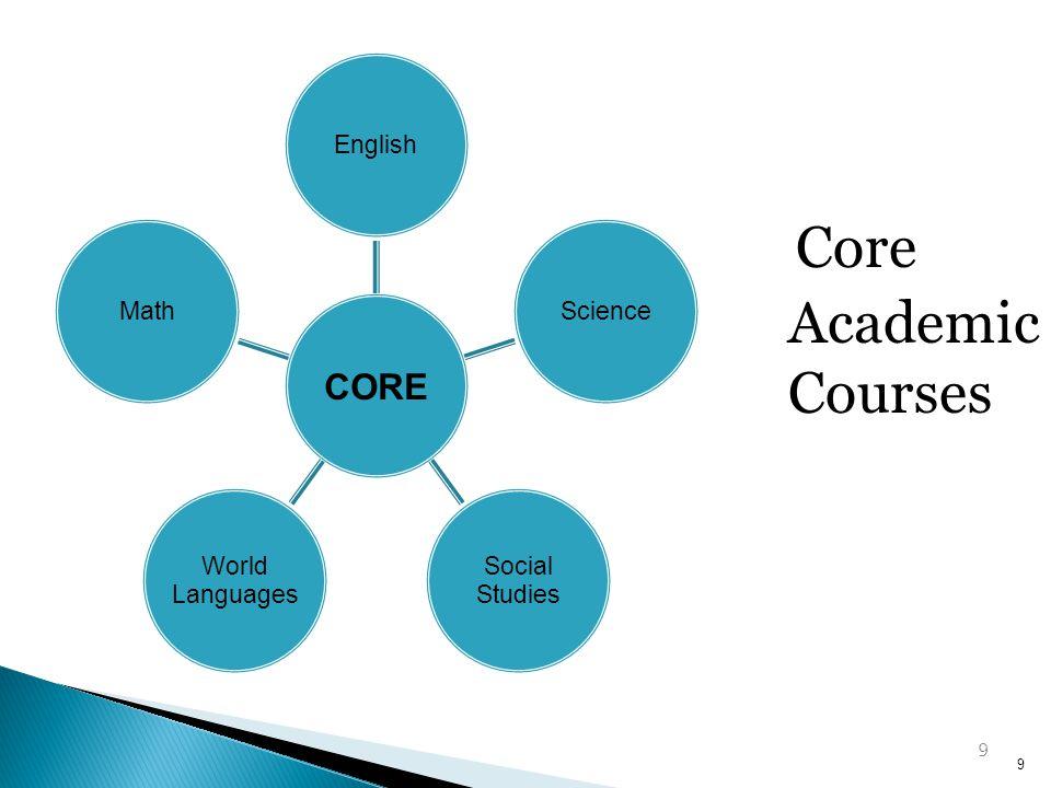 CORE EnglishScience Social Studies World Languages Math 9 Core Academic Courses 9