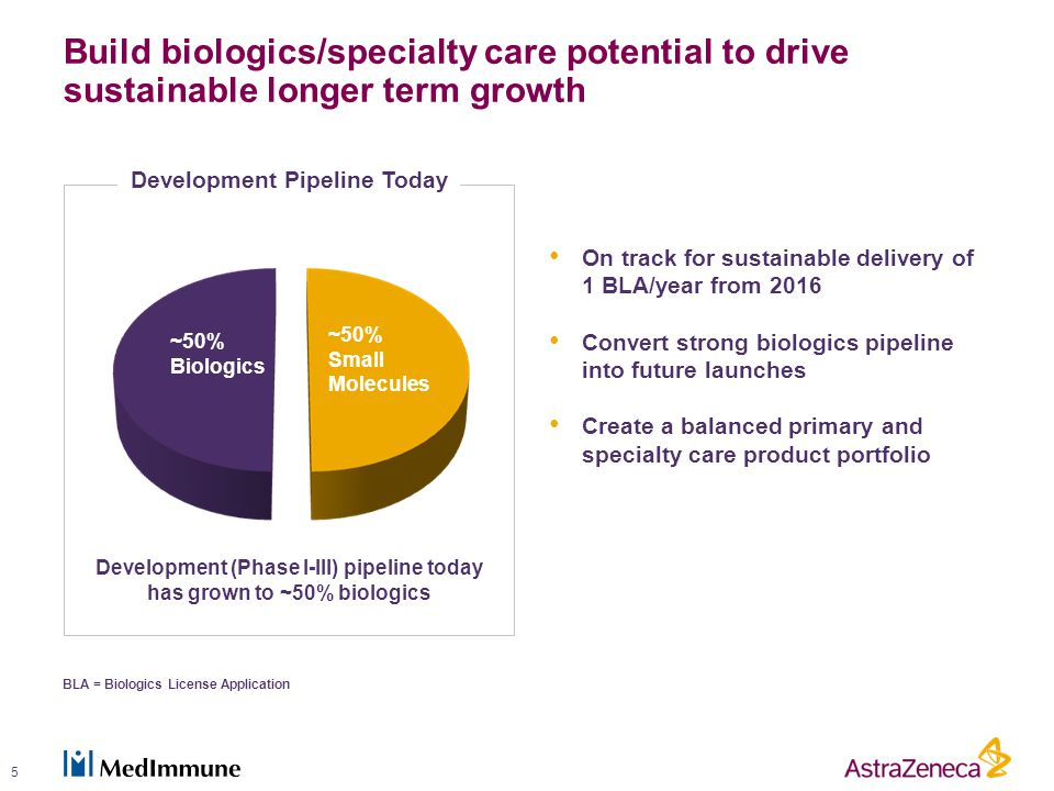 Build biologics/specialty care potential to drive sustainable longer term growth 5 On track for sustainable delivery of 1 BLA/year from 2016 Convert strong biologics pipeline into future launches Create a balanced primary and specialty care product portfolio Development Pipeline Today ~50% Biologics ~50% Small Molecules BLA = Biologics License Application Development (Phase I-III) pipeline today has grown to ~50% biologics Return to growth 2
