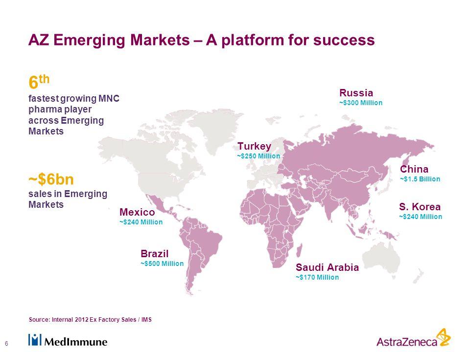 Saudi Arabia ~$170 Million China ~$1.5 Billion Russia ~$300 Million Brazil ~$500 Million Mexico ~$240 Million Turkey ~$250 Million S.