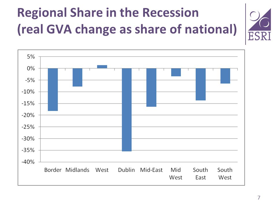 Regional Share in the Recession (real GVA change as share of national) 7