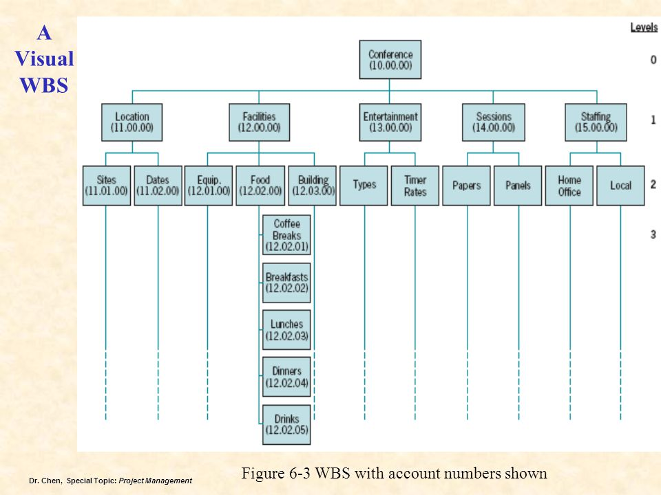 Dr. Chen, Special Topic: Project Management A Visual WBS Figure 6-3 WBS with account numbers shown