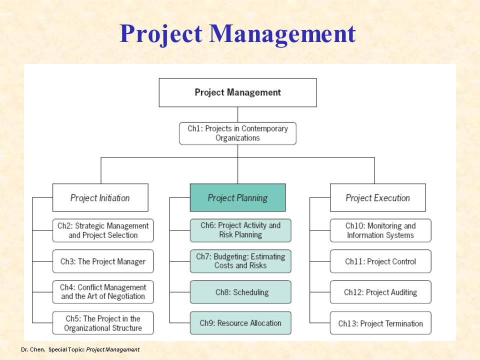 Dr. Chen, Special Topic: Project Management Project Management