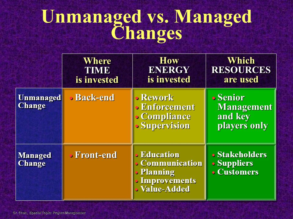 Dr.Chen, Special Topic: Project Management Unmanaged vs.