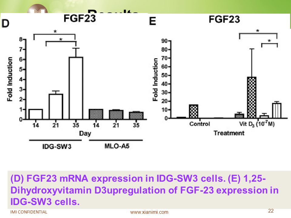 www.xianimi.com 22 IMI CONFIDENTIAL (D) FGF23 mRNA expression in IDG-SW3 cells. (E) 1,25- Dihydroxyvitamin D3upregulation of FGF-23 expression in IDG-