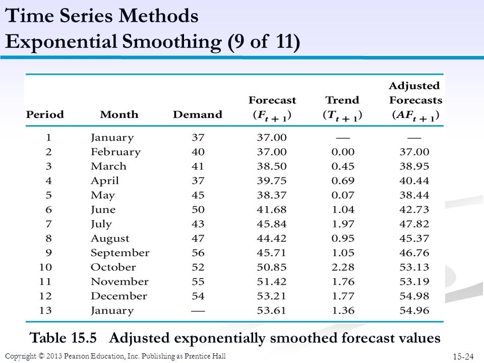 15-24 Copyright © 2013 Pearson Education, Inc. Publishing as Prentice Hall Table 15.5 Adjusted exponentially smoothed forecast values Time Series Meth