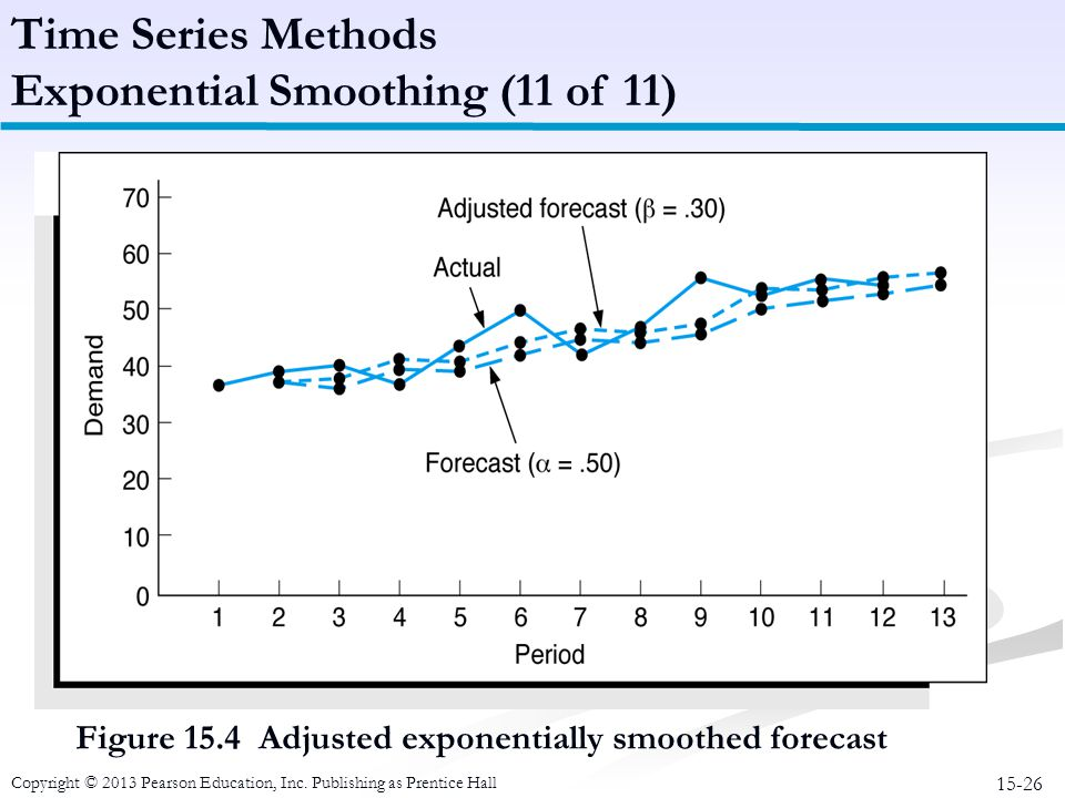 15-26 Copyright © 2013 Pearson Education, Inc. Publishing as Prentice Hall Figure 15.4 Adjusted exponentially smoothed forecast Time Series Methods Ex