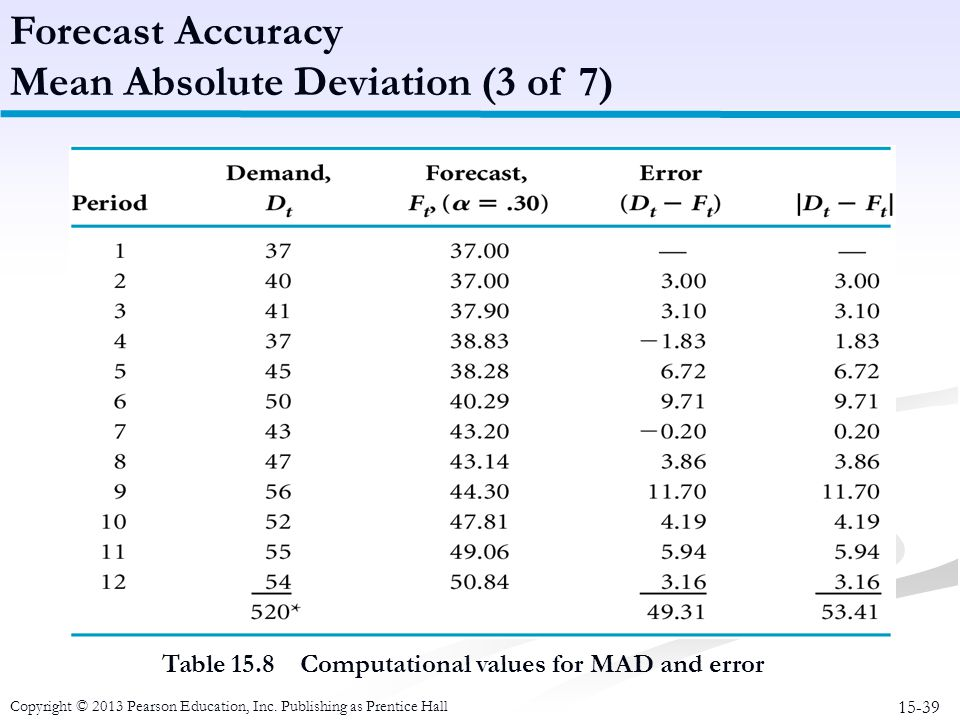 15-39 Copyright © 2013 Pearson Education, Inc. Publishing as Prentice Hall Table 15.8 Computational values for MAD and error Forecast Accuracy Mean Ab