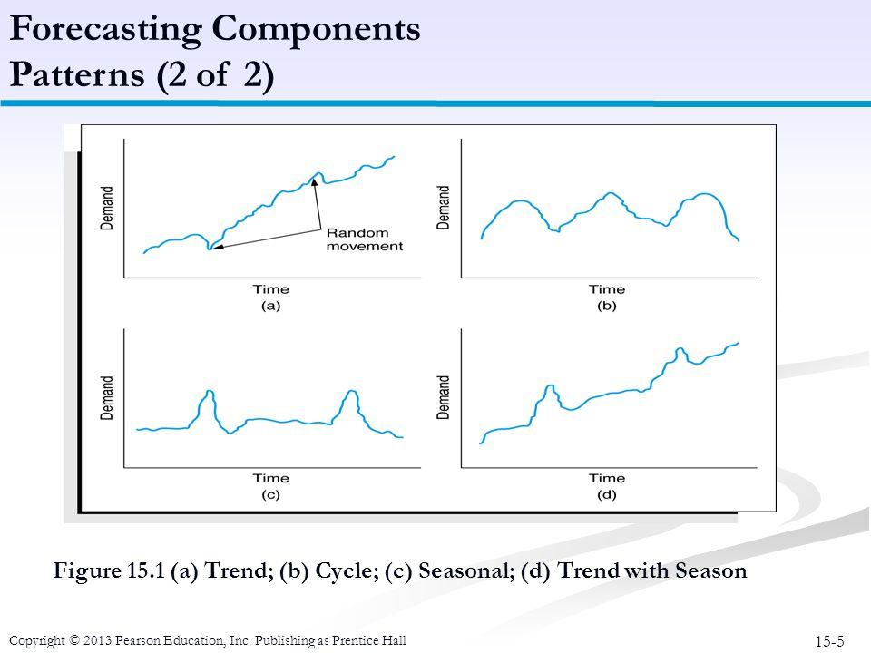 15-5 Copyright © 2013 Pearson Education, Inc. Publishing as Prentice Hall Figure 15.1 (a) Trend; (b) Cycle; (c) Seasonal; (d) Trend with Season Foreca