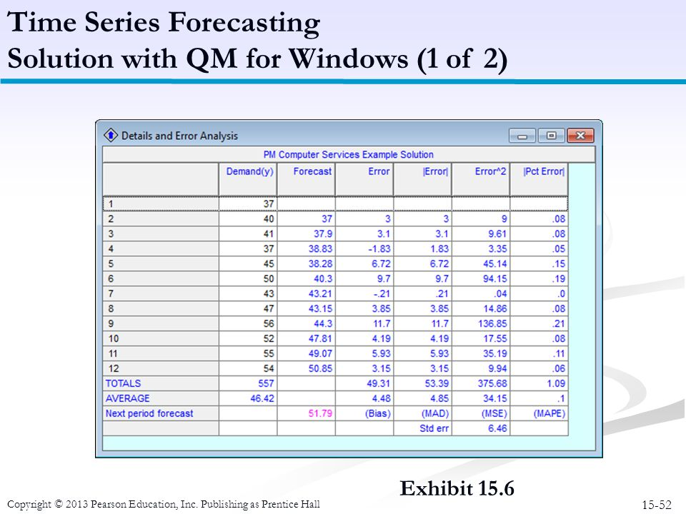 15-52 Copyright © 2013 Pearson Education, Inc. Publishing as Prentice Hall Time Series Forecasting Solution with QM for Windows (1 of 2) Exhibit 15.6