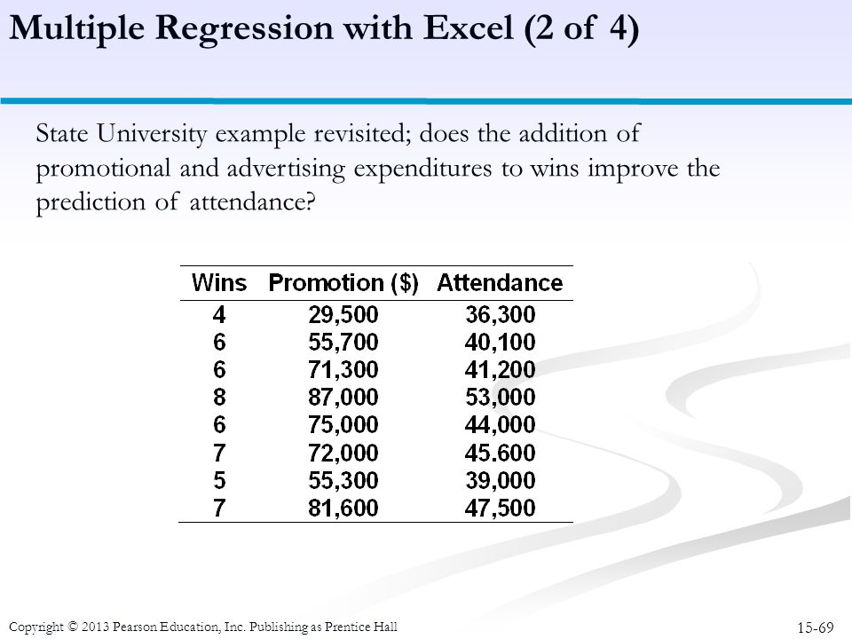 15-69 Copyright © 2013 Pearson Education, Inc. Publishing as Prentice Hall State University example revisited; does the addition of promotional and ad