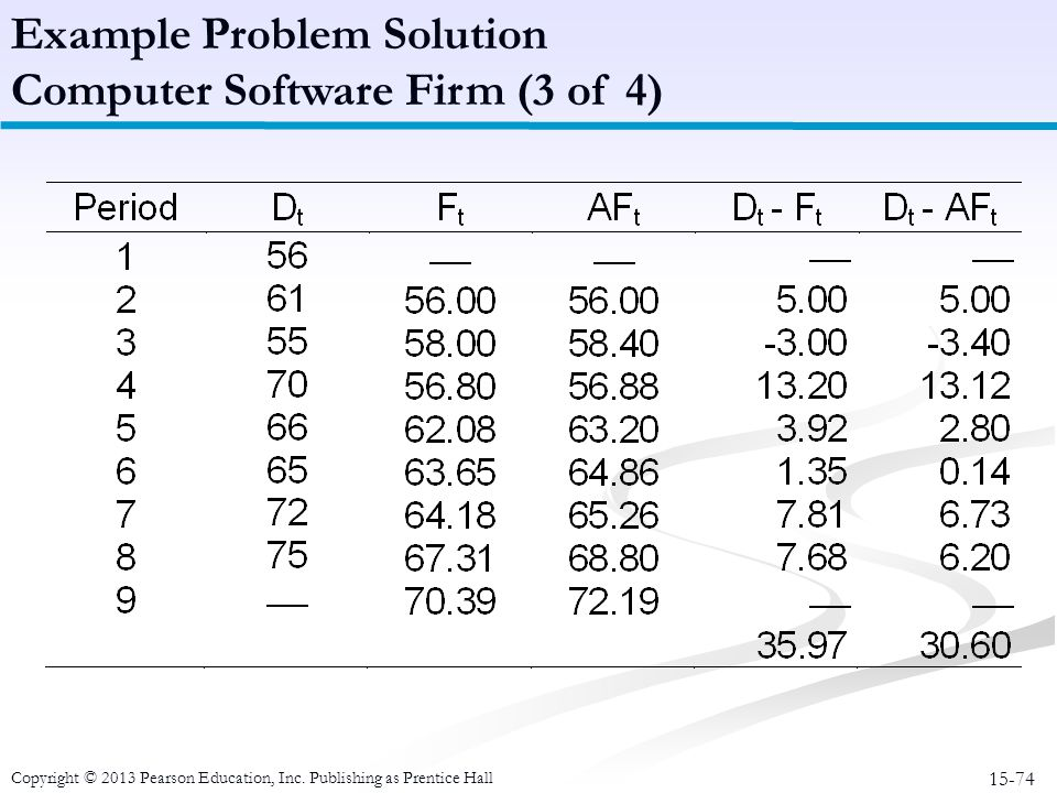 15-74 Copyright © 2013 Pearson Education, Inc. Publishing as Prentice Hall Example Problem Solution Computer Software Firm (3 of 4)
