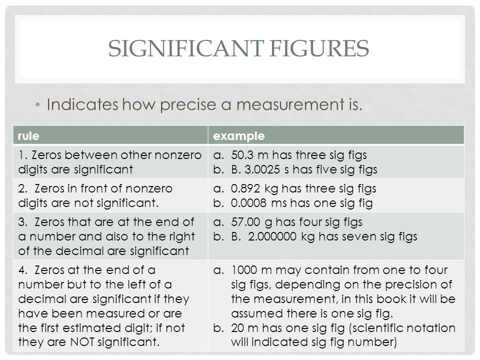 SIGNIFICANT FIGURES Indicates how precise a measurement is.