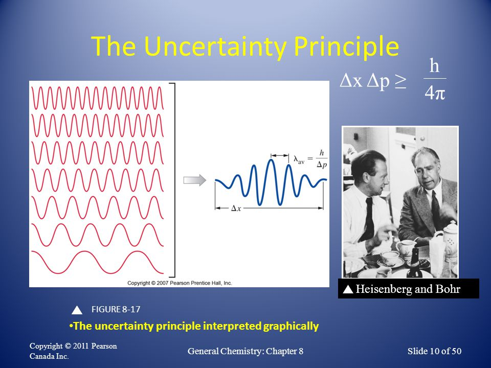 The Uncertainty Principle Copyright © 2011 Pearson Canada Inc. General Chemistry: Chapter 8Slide 10 of 50 FIGURE 8-17 The uncertainty principle interp