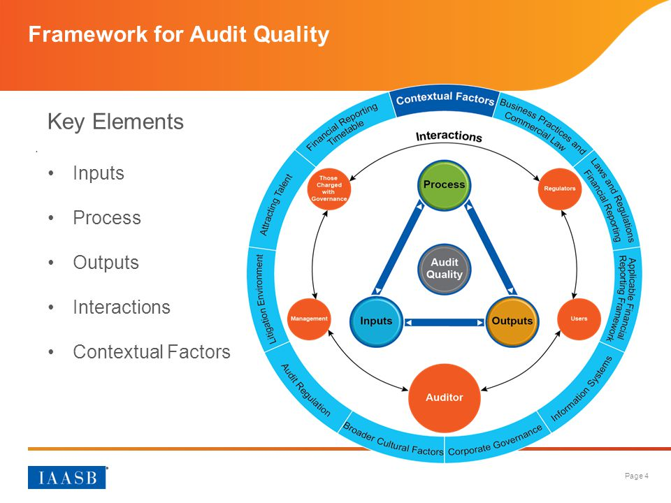 Page 4 Framework for Audit Quality. Key Elements Inputs Process Outputs Interactions Contextual Factors