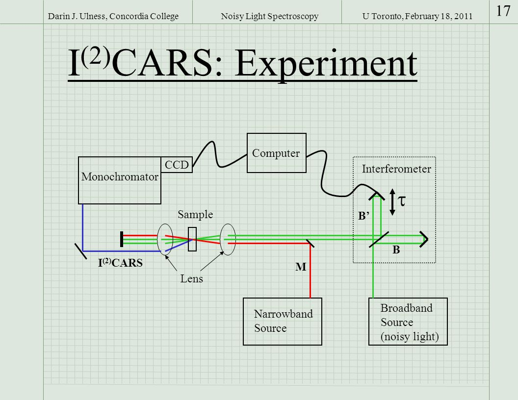 U Toronto, February 18, 2011Darin J. Ulness, Concordia College 17 Noisy Light Spectroscopy I (2) CARS: Experiment Monochromator Narrowband Source Broa
