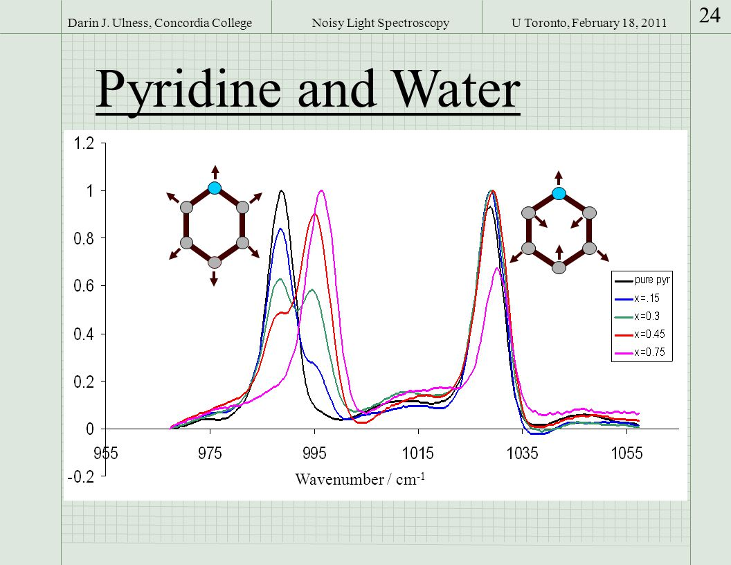 U Toronto, February 18, 2011Darin J. Ulness, Concordia College 24 Noisy Light Spectroscopy Pyridine and Water Wavenumber / cm -1