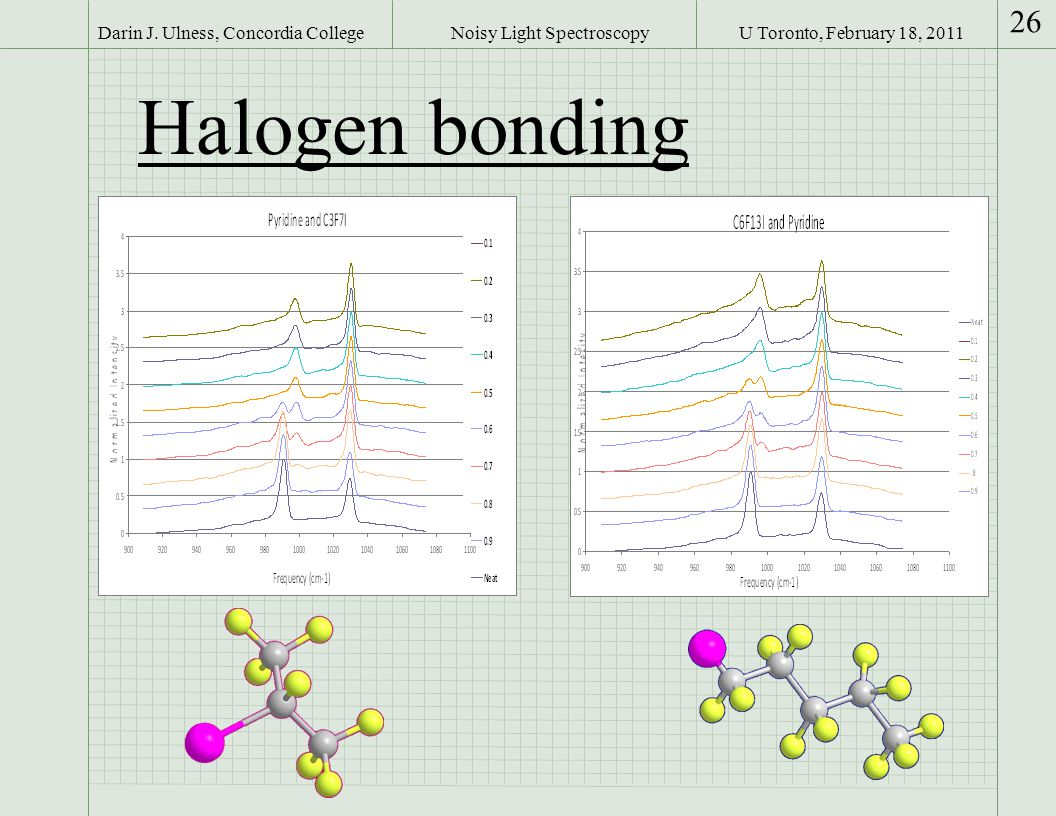 U Toronto, February 18, 2011Darin J. Ulness, Concordia College 26 Noisy Light Spectroscopy Halogen bonding