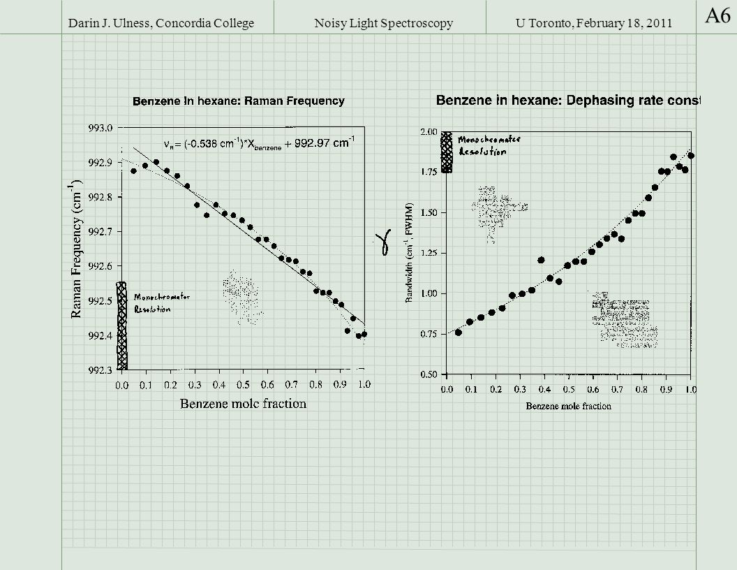 U Toronto, February 18, 2011Darin J. Ulness, Concordia College A6 Noisy Light Spectroscopy