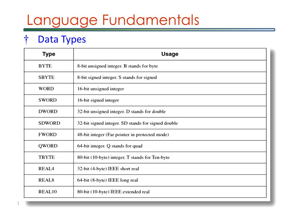 1/27/2015 Computer Architecture & Assembly Language 16 Language Fundamentals †8088 Data Type Directives