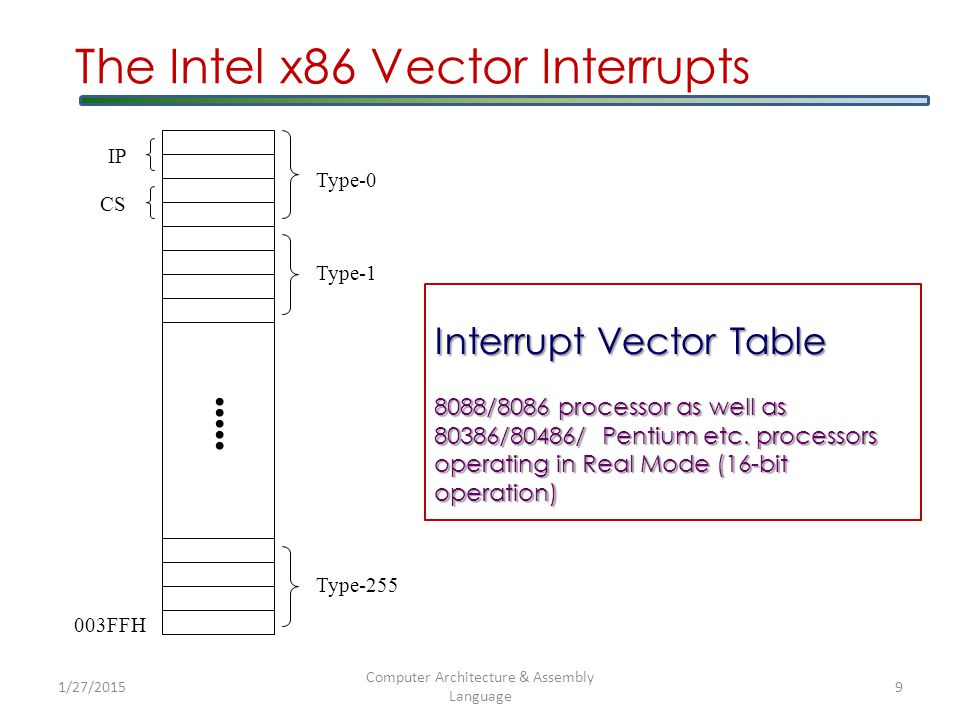 1/27/2015 Computer Architecture & Assembly Language 10 Interrupt Vector Table – Real Mode  Using the Interrupt Vector Table shown below, determine the address of the ISR of a device with interrupt vector 42H.