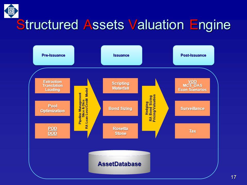 Structured Assets Valuation Engine Pre-IssuancePre-IssuanceIssuanceIssuancePost-IssuancePost-Issuance Extraction TranslationLoading PoolOptimization PODDOD ScriptingWaterfall RosettaStone Bond Sizing VODMCS_OAS Econ Scenarios Surveillance Tax AssetDatabase 17 Pipeline Management Slice & Dice RA Loan Loss/Credit Model Hedging RA Bond Sizing Pricing/Valuation