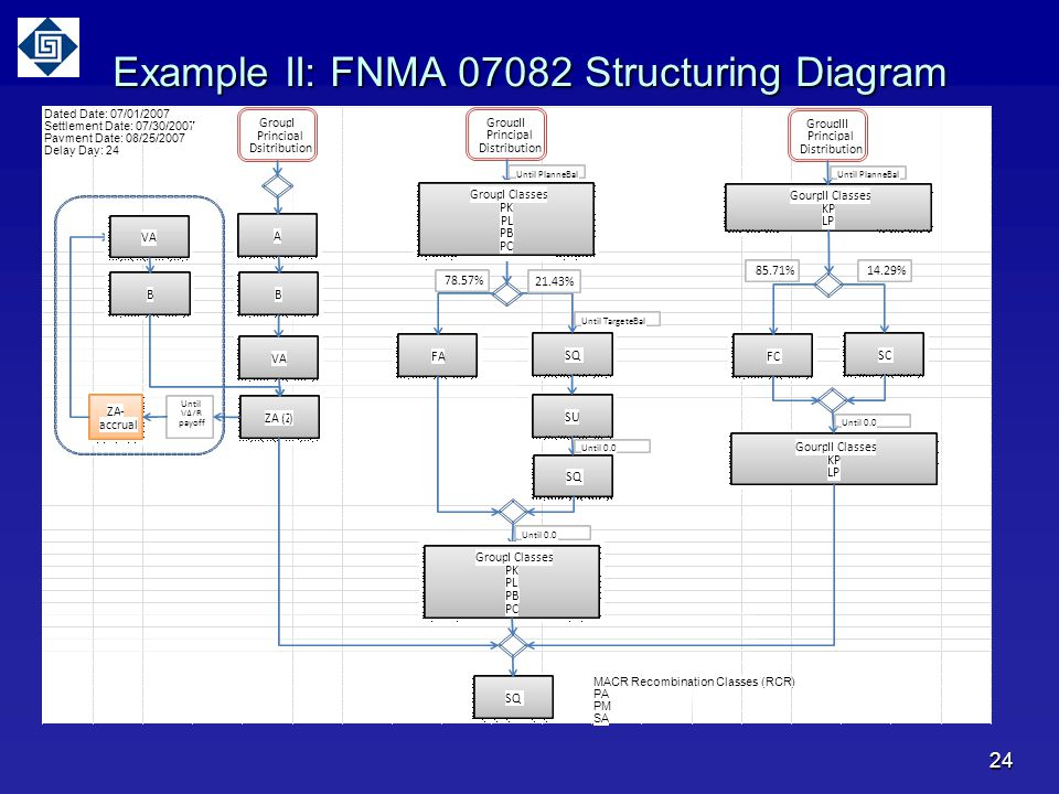 24 Example II: FNMA 07082 Structuring Diagram