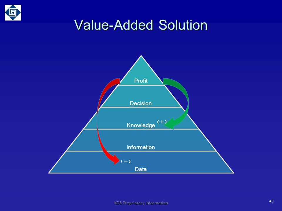 3 Value-Added Solution KDS Proprietary Information (-)(-) (+)