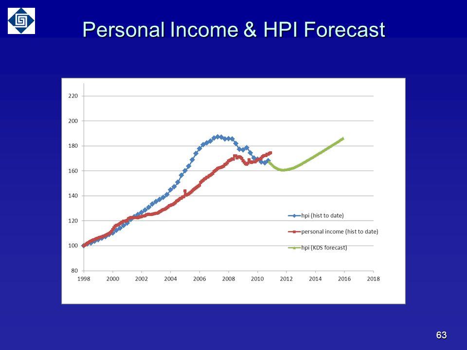 63 Personal Income & HPI Forecast