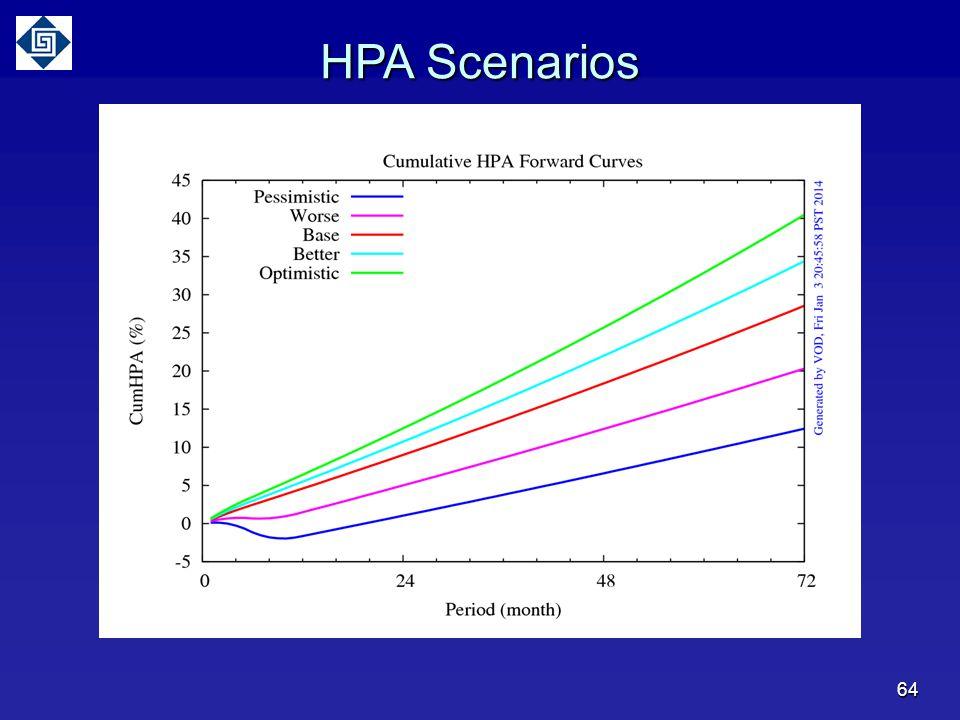 64 HPA Scenarios