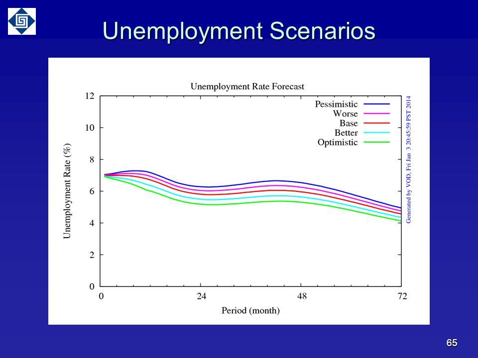 65 Unemployment Scenarios