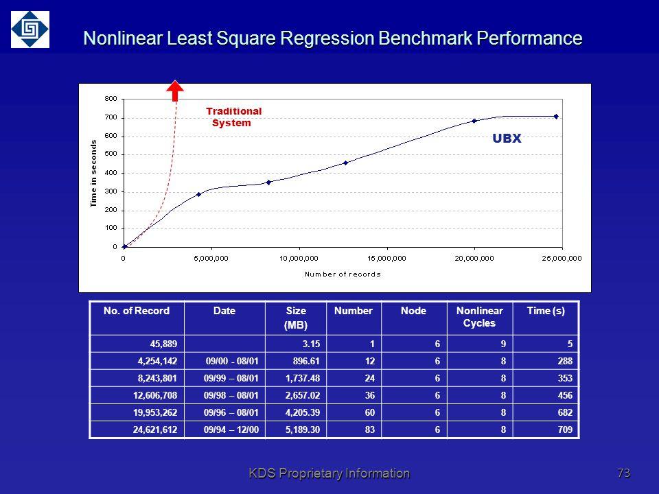 Nonlinear Least Square Regression Benchmark Performance No.