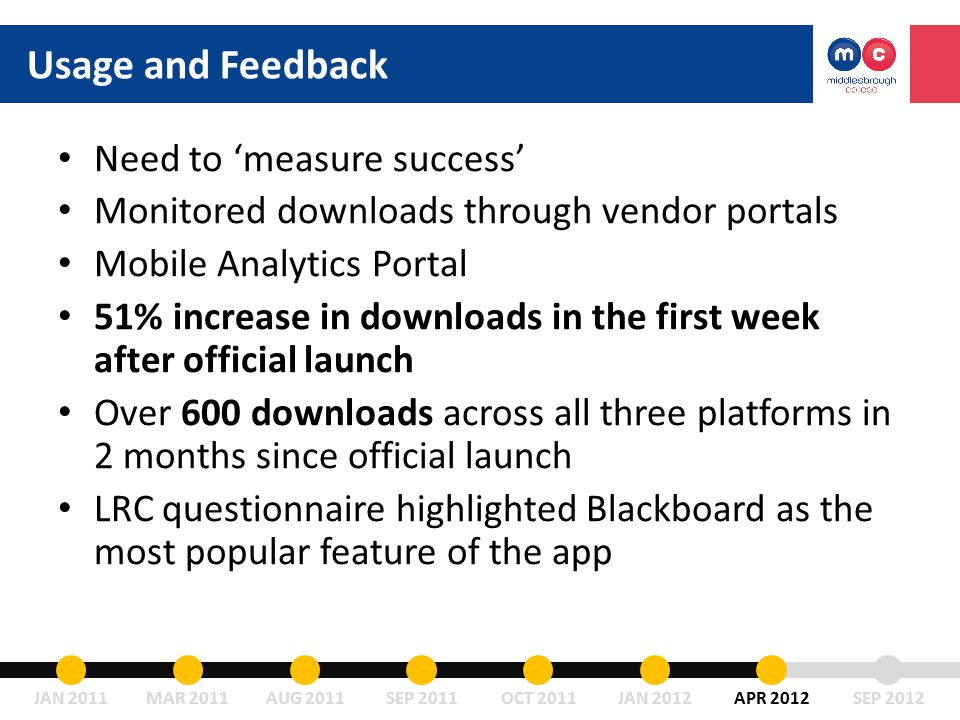 Need to 'measure success' Monitored downloads through vendor portals Mobile Analytics Portal 51% increase in downloads in the first week after official launch Over 600 downloads across all three platforms in 2 months since official launch LRC questionnaire highlighted Blackboard as the most popular feature of the app Usage and Feedback JAN 2011MAR 2011AUG 2011SEP 2011OCT 2011JAN 2012APR 2012SEP 2012