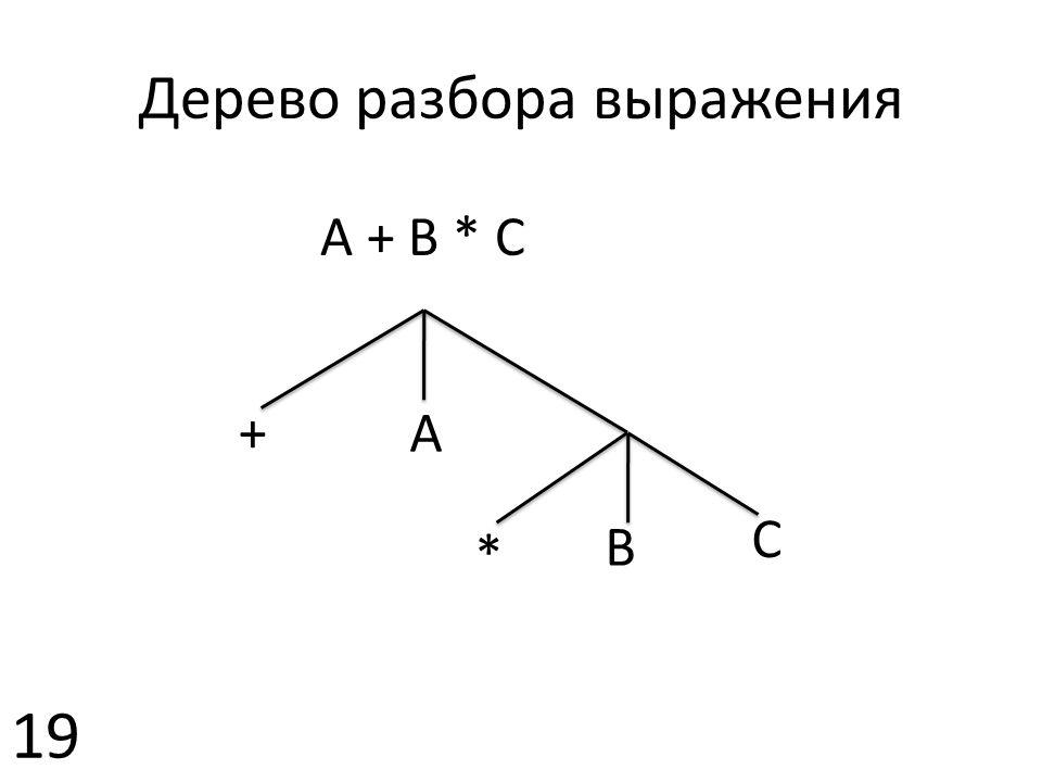 A + B * C A + * B C Дерево разбора выражения 19