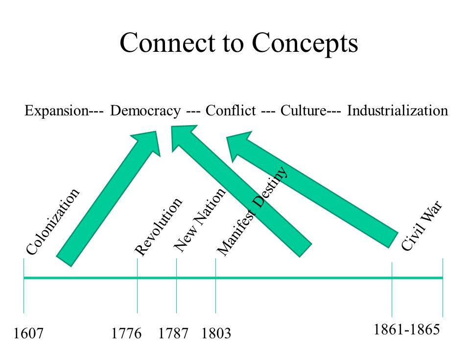 Connect to Concepts 1607177617871803 1861-1865 ColonizationManifest Destiny New Nation Revolution Civil War Expansion--- Democracy --- Conflict --- Culture--- Industrialization