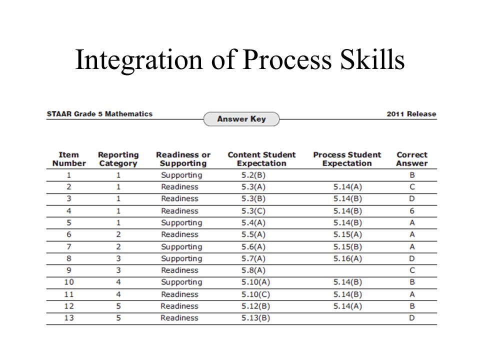 Integration of Process Skills