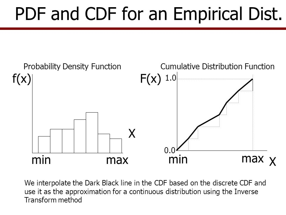 PDF and CDF for an Empirical Dist.