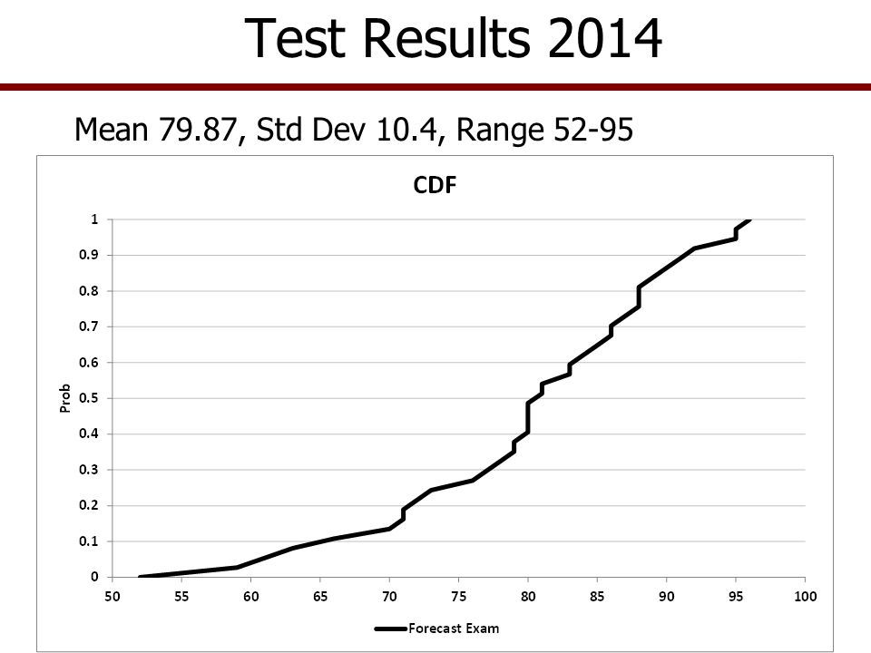 Mean 79.87, Std Dev 10.4, Range 52-95 Test Results 2014
