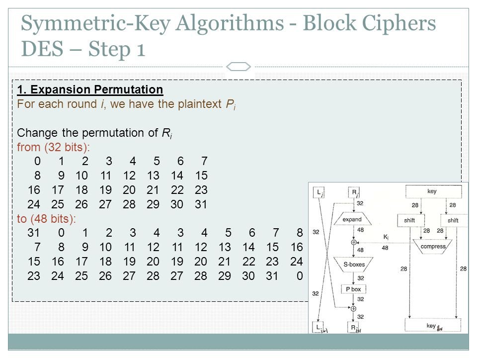 Symmetric-Key Algorithms - Block Ciphers DES – Step 1 In each round of DES:  Plaintext divided to L i and R i ; each 32 bits  The new left half is the same old right half  Function F is composition of: F(R i-1, K i ) = P-box(S-boxes(Expand(R i-1 ) K i )) 1.