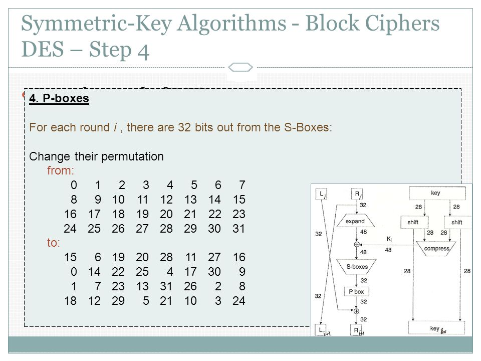 Symmetric-Key Algorithms - Block Ciphers DES – Step 4 In each round of DES:  Plaintext divided to L i and R i ; each 32 bits  The new left half is the same old right half  Function F is composition of: F(R i-1, K i ) = P-box(S-boxes(Expand(R i-1 ) K i )) 1.