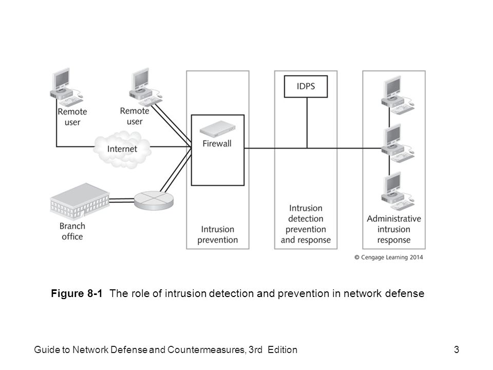Guide to Network Defense and Countermeasures, 3rd Edition3 Figure 8-1 The role of intrusion detection and prevention in network defense