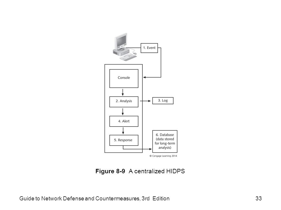 Guide to Network Defense and Countermeasures, 3rd Edition33 Figure 8-9 A centralized HIDPS