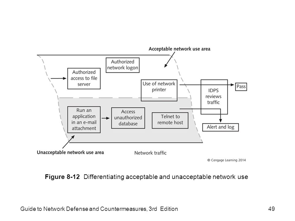 Guide to Network Defense and Countermeasures, 3rd Edition49 Figure 8-12 Differentiating acceptable and unacceptable network use