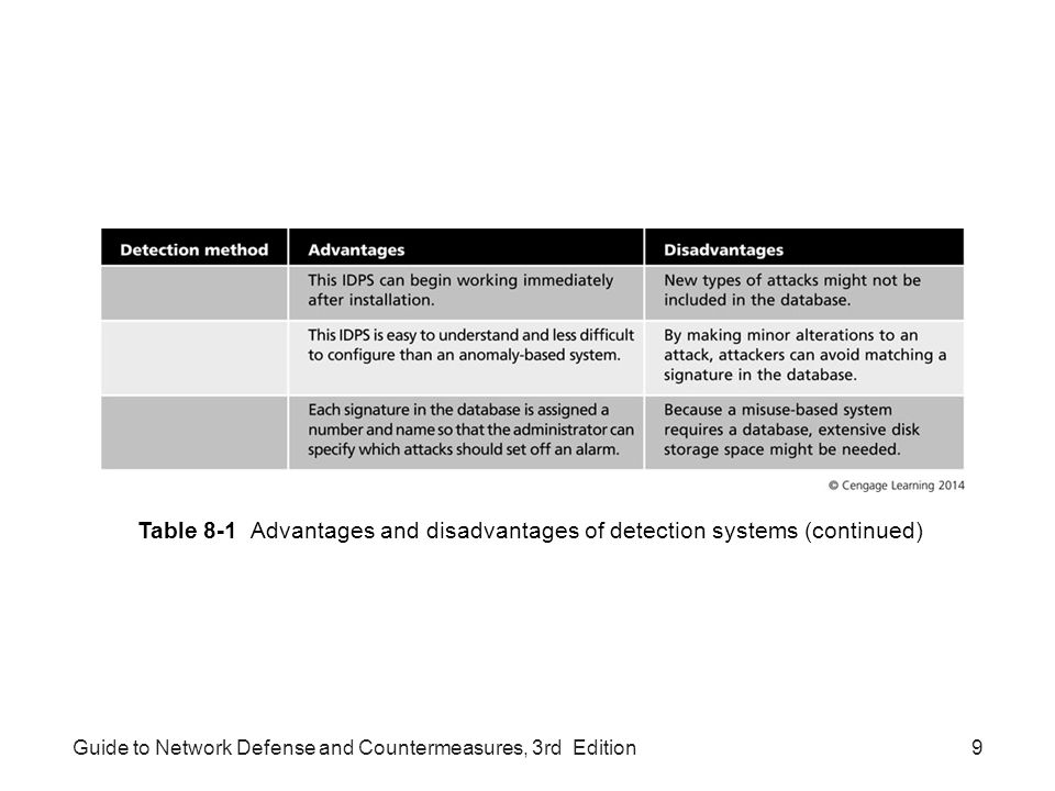 Guide to Network Defense and Countermeasures, 3rd Edition9 Table 8-1 Advantages and disadvantages of detection systems (continued)