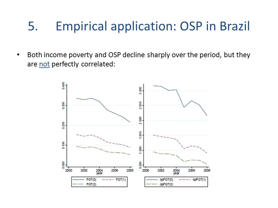 5.Empirical application: OSP in Brazil Both income poverty and OSP decline sharply over the period, but they are not perfectly correlated: