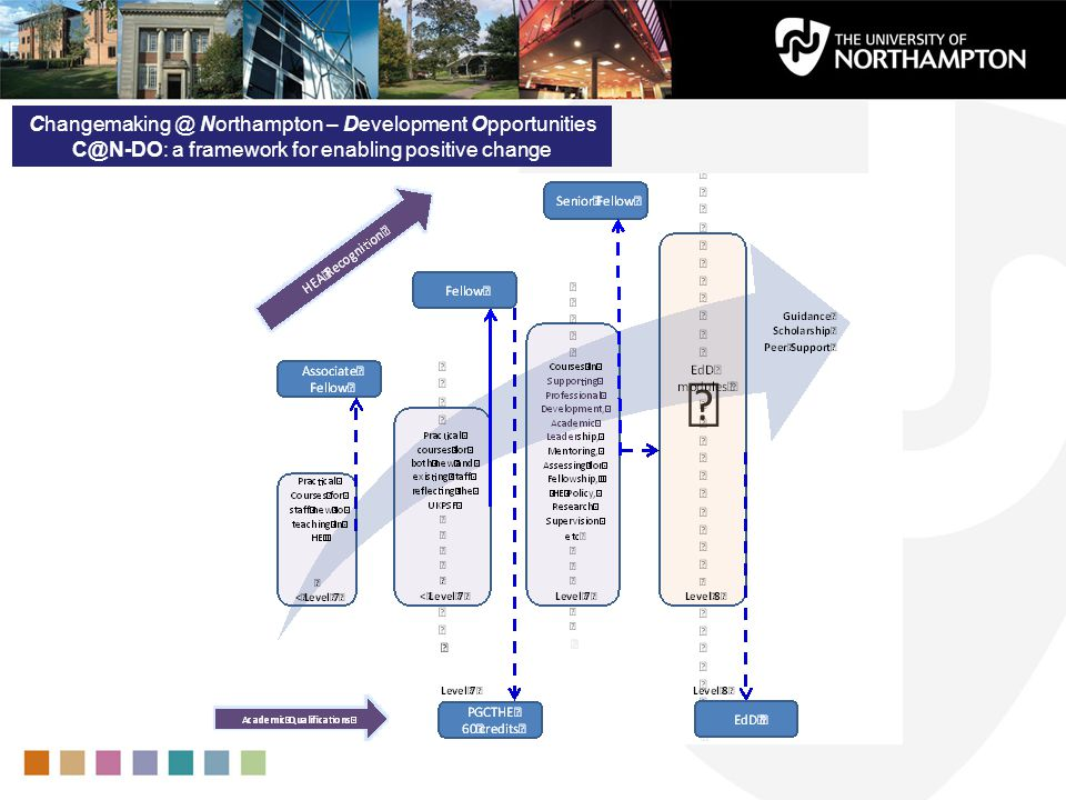 Changemaking @ Northampton – Development Opportunities C@N-DO: a framework for enabling positive change