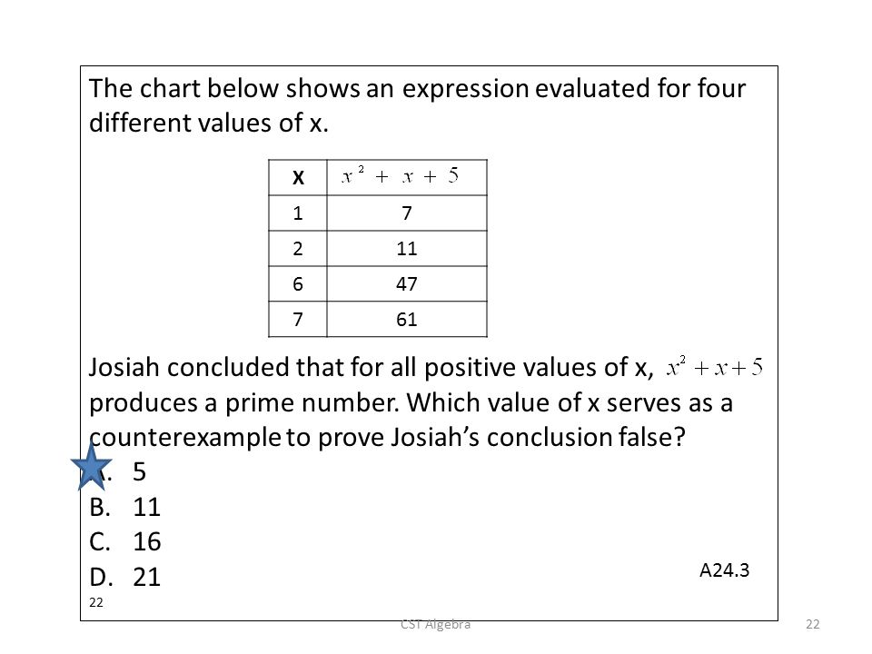The chart below shows an expression evaluated for four different values of x. Josiah concluded that for all positive values of x, produces a prime num